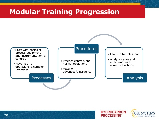 Occupations were defined for the preparation of 10 modular training programs